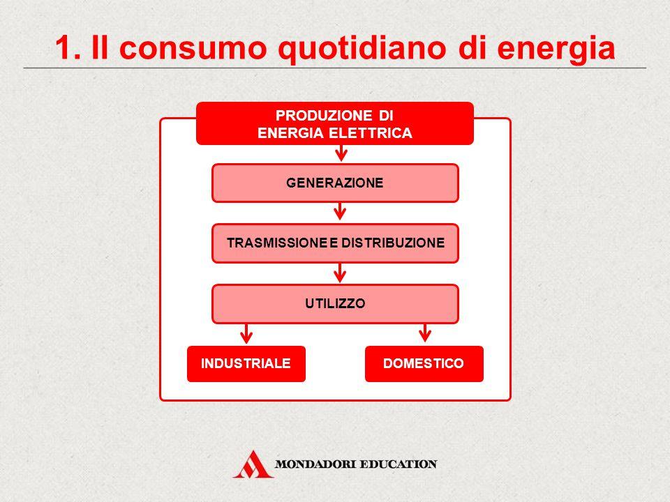 1. Il consumo quotidiano di energia TRASMISSIONE E DISTRIBUZIONE