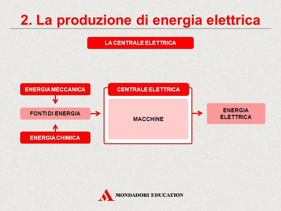2. La produzione di energia elettrica