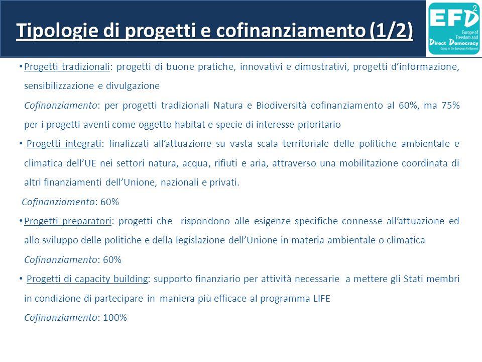 Tipologie di progetti e cofinanziamento (1/2)