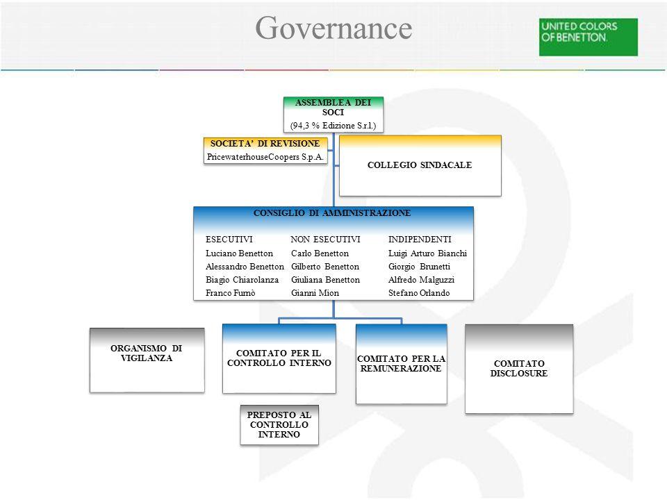 Governance ASSEMBLEA DEI SOCI. (94,3 % Edizione S.r.l.) CONSIGLIO DI AMMINISTRAZIONE. ESECUTIVI NON ESECUTIVI INDIPENDENTI.