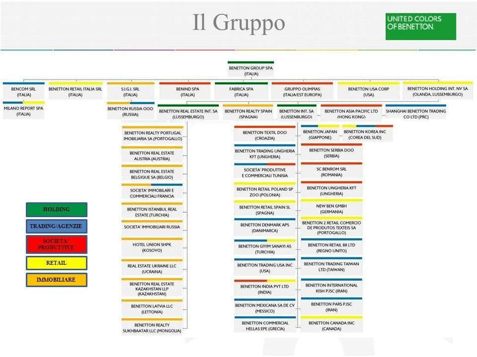 Il Gruppo HOLDING TRADING/AGENZIE SOCIETA' PRODUTTIVE RETAIL