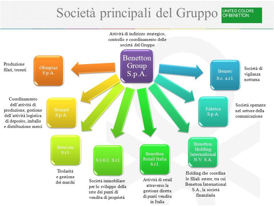 Società principali del Gruppo