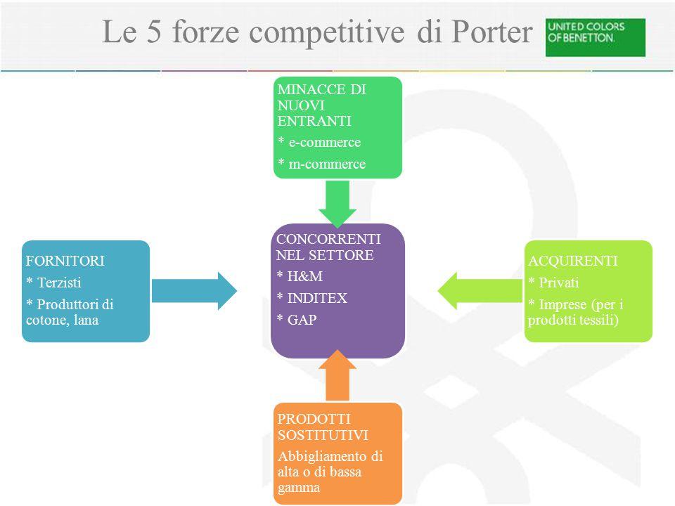 Le 5 forze competitive di Porter