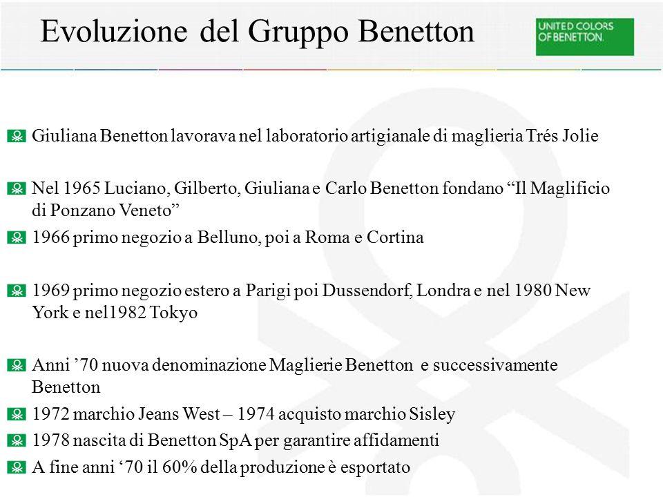 Evoluzione del Gruppo Benetton