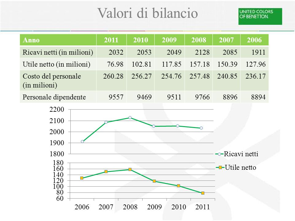 Valori di bilancio Anno 2011 2010 2009 2008 2007 2006