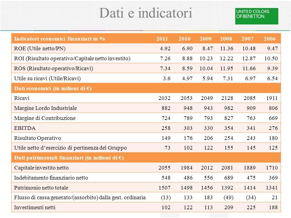 Dati e indicatori Indicatori economici finanziari in % 2011 2010 2009