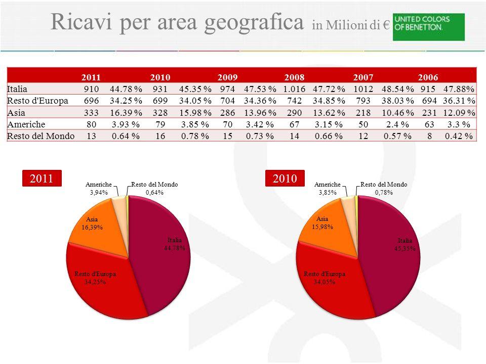 Ricavi per area geografica in Milioni di €