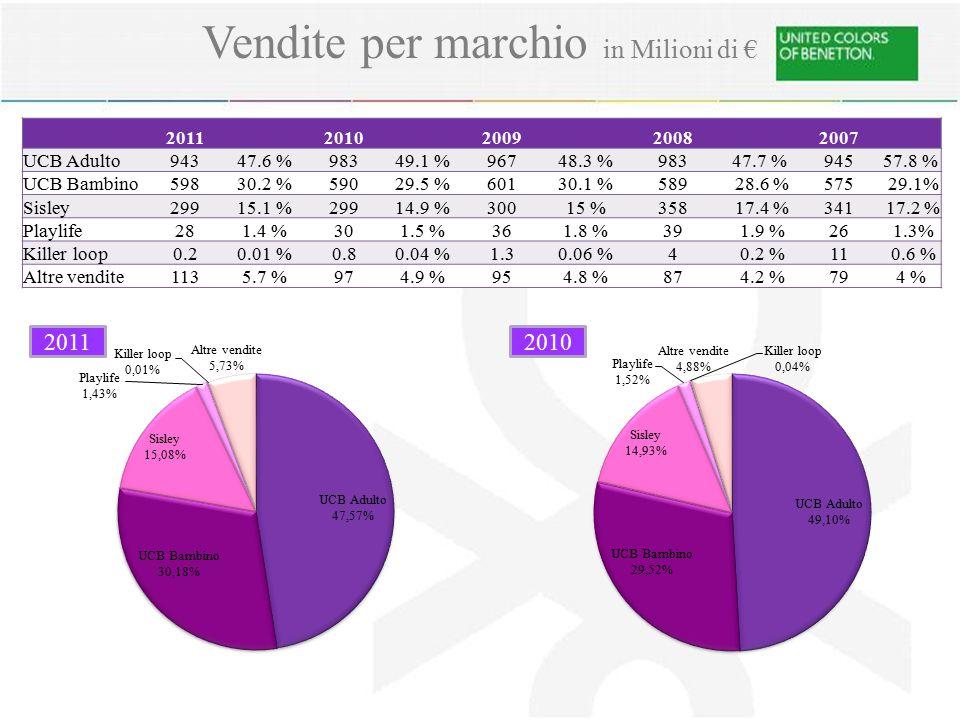 Vendite per marchio in Milioni di €