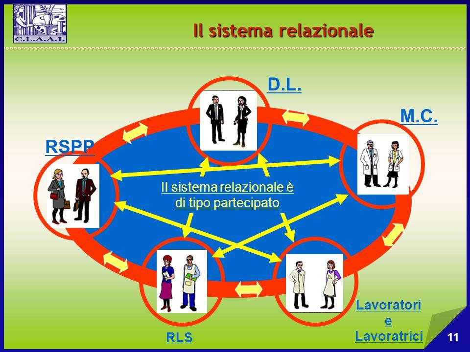 Il sistema relazionale