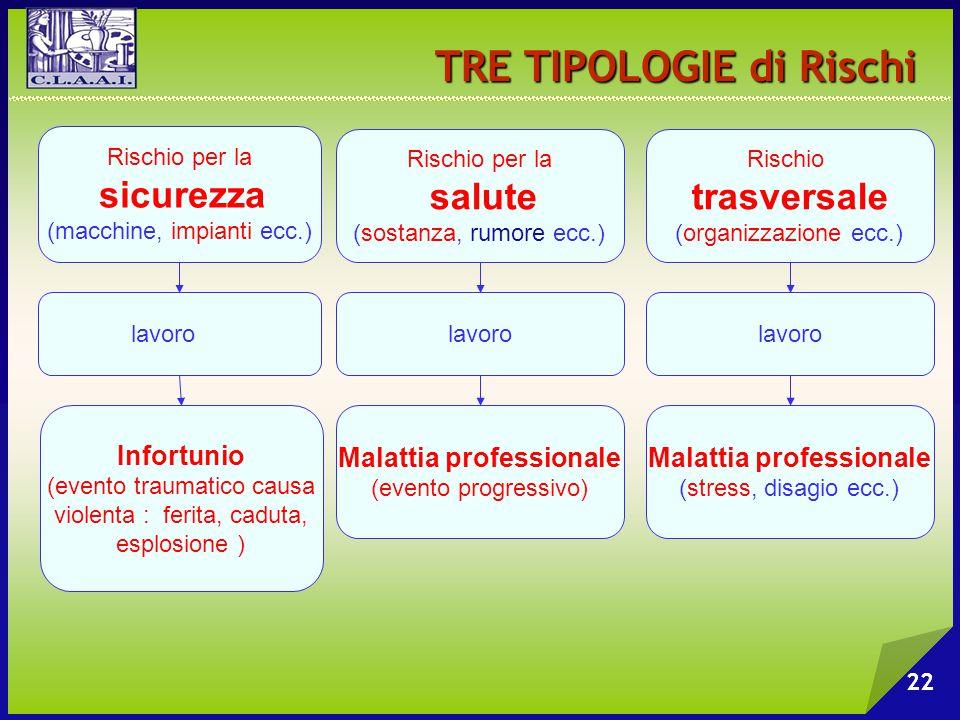 TRE TIPOLOGIE di Rischi
