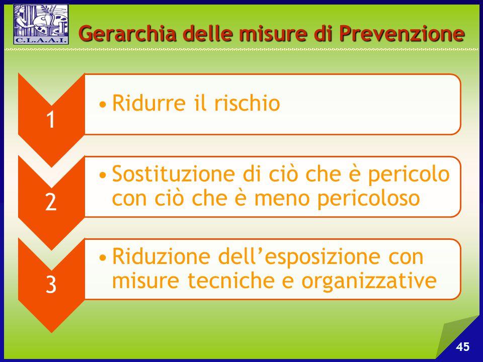 Gerarchia delle misure di Prevenzione