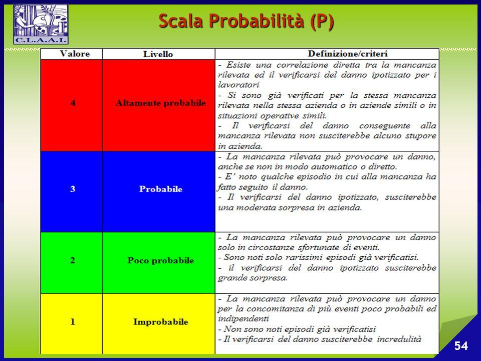 Scala Probabilità (P)