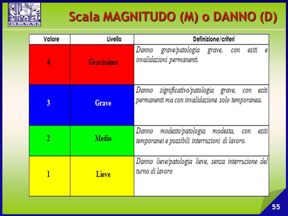 Scala MAGNITUDO (M) o DANNO (D)