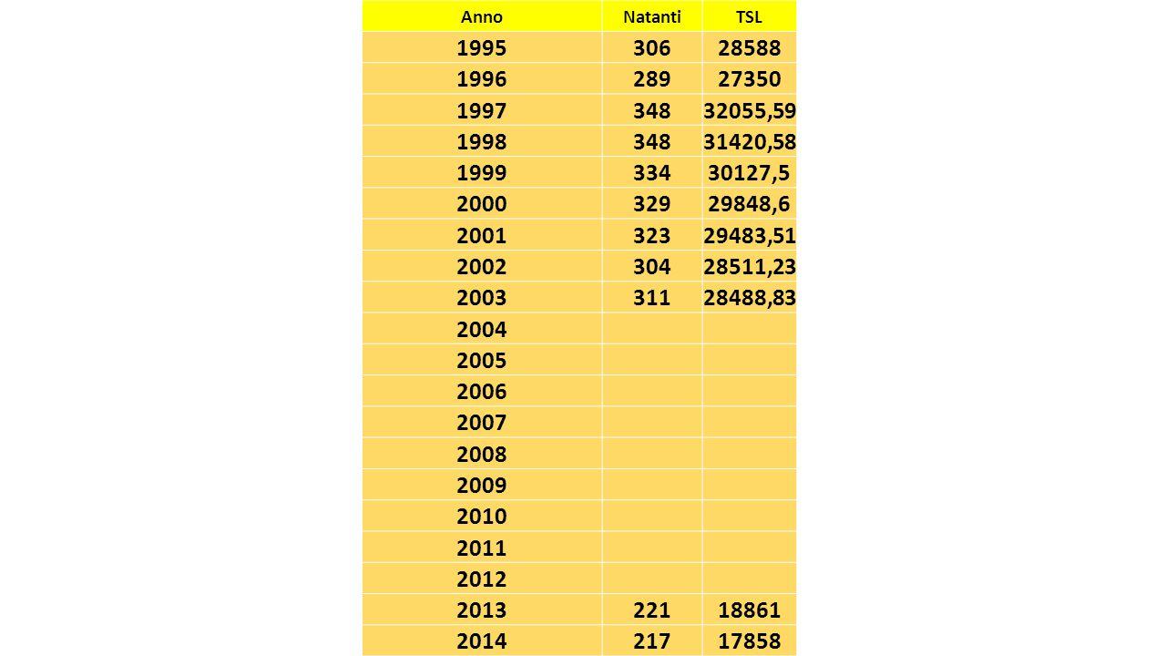 Anno Natanti. TSL. 1995. 306. 28588. 1996. 289. 27350. 1997. 348. 32055,59. 1998. 31420,58.