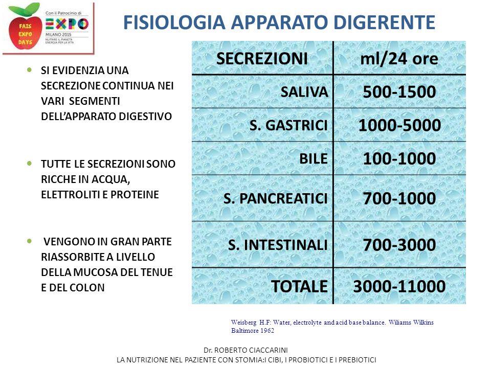 FISIOLOGIA APPARATO DIGERENTE