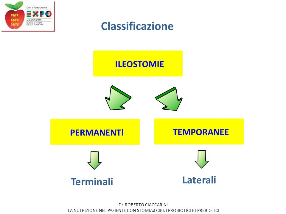 Classificazione Laterali Terminali ILEOSTOMIE PERMANENTI TEMPORANEE
