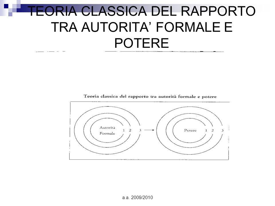 TEORIA CLASSICA DEL RAPPORTO TRA AUTORITA' FORMALE E POTERE