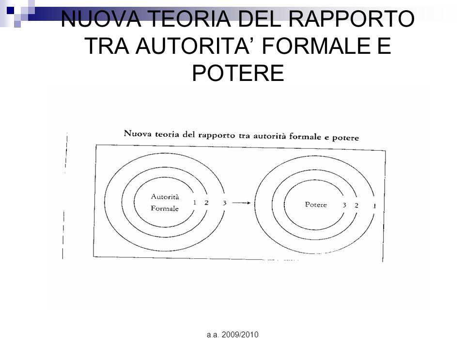NUOVA TEORIA DEL RAPPORTO TRA AUTORITA' FORMALE E POTERE