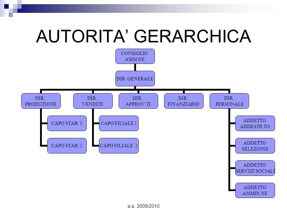 AUTORITA' GERARCHICA a.a. 2009/2010