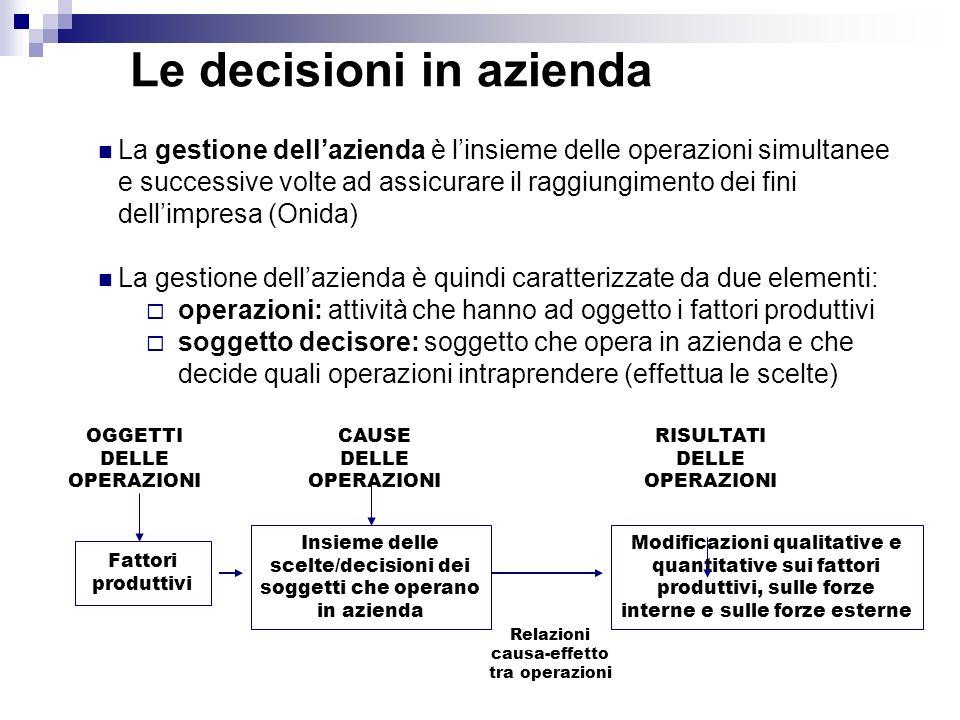 Le decisioni in azienda