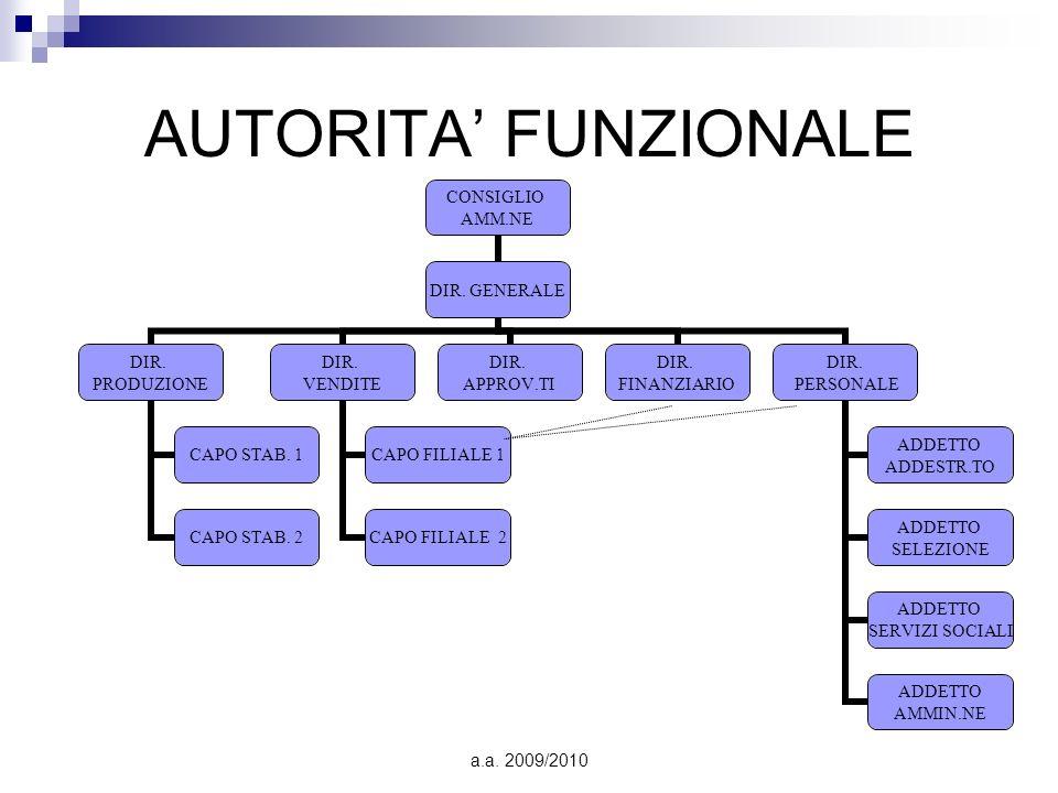 AUTORITA' FUNZIONALE a.a. 2009/2010