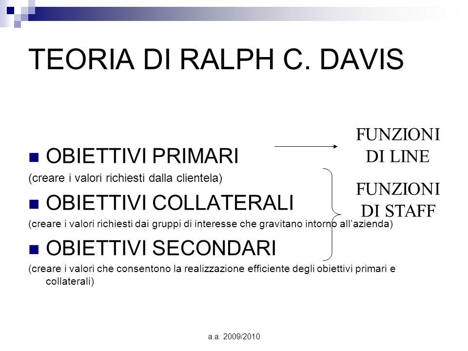 TEORIA DI RALPH C. DAVIS OBIETTIVI PRIMARI OBIETTIVI COLLATERALI