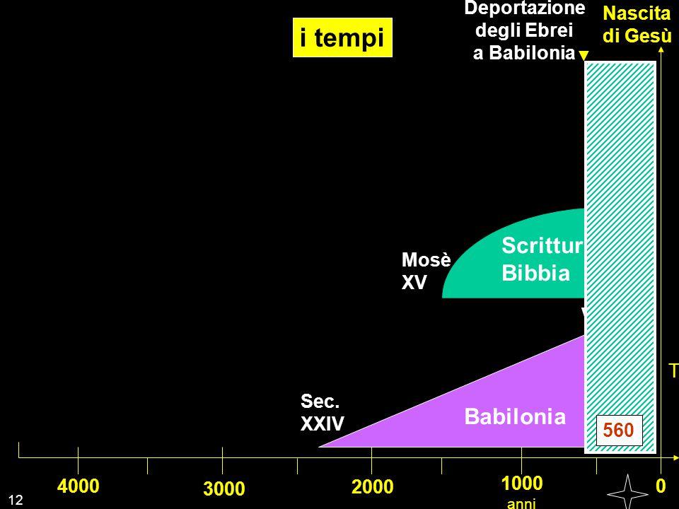 i tempi Scrittura Bibbia Babilonia Deportazione Nascita degli Ebrei