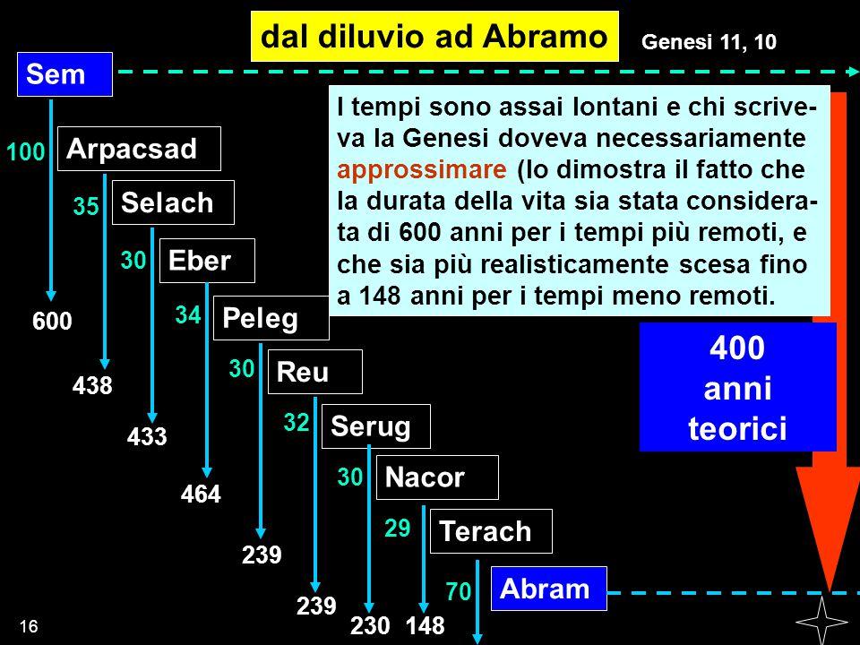 dal diluvio ad Abramo 400 anni teorici