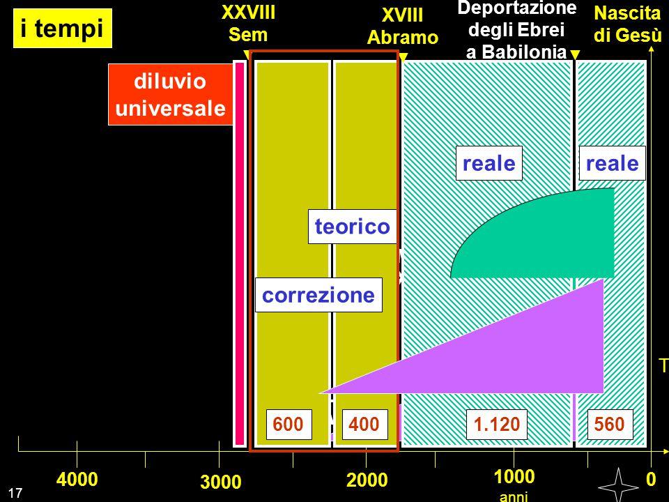 i tempi diluvio universale reale reale teorico Scrittura Bibbia