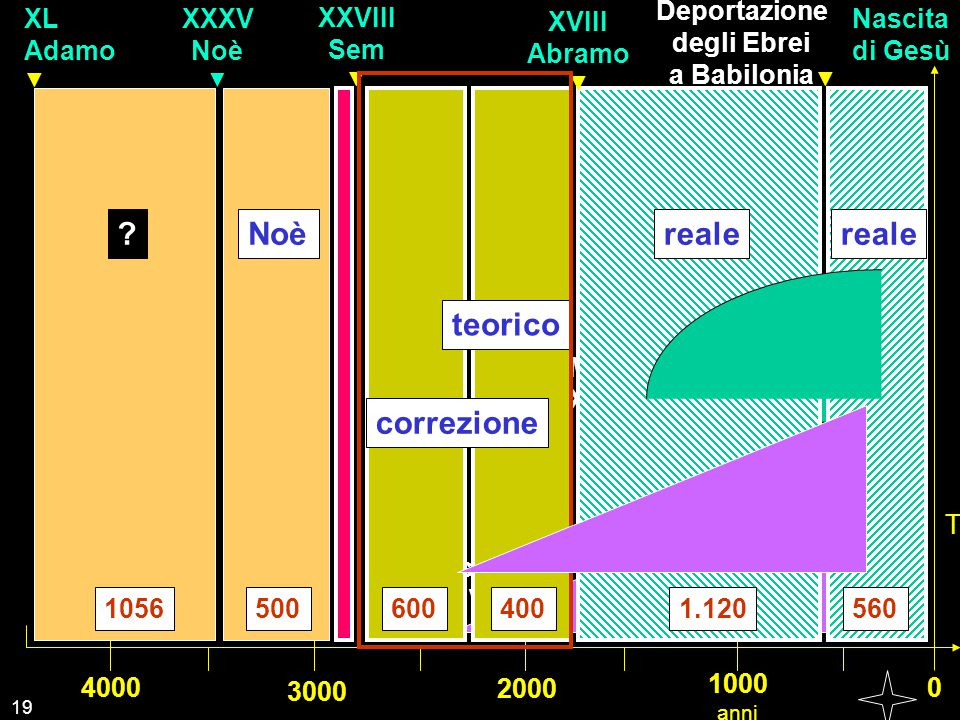 Noè reale reale teorico Scrittura Bibbia correzione Babilonia