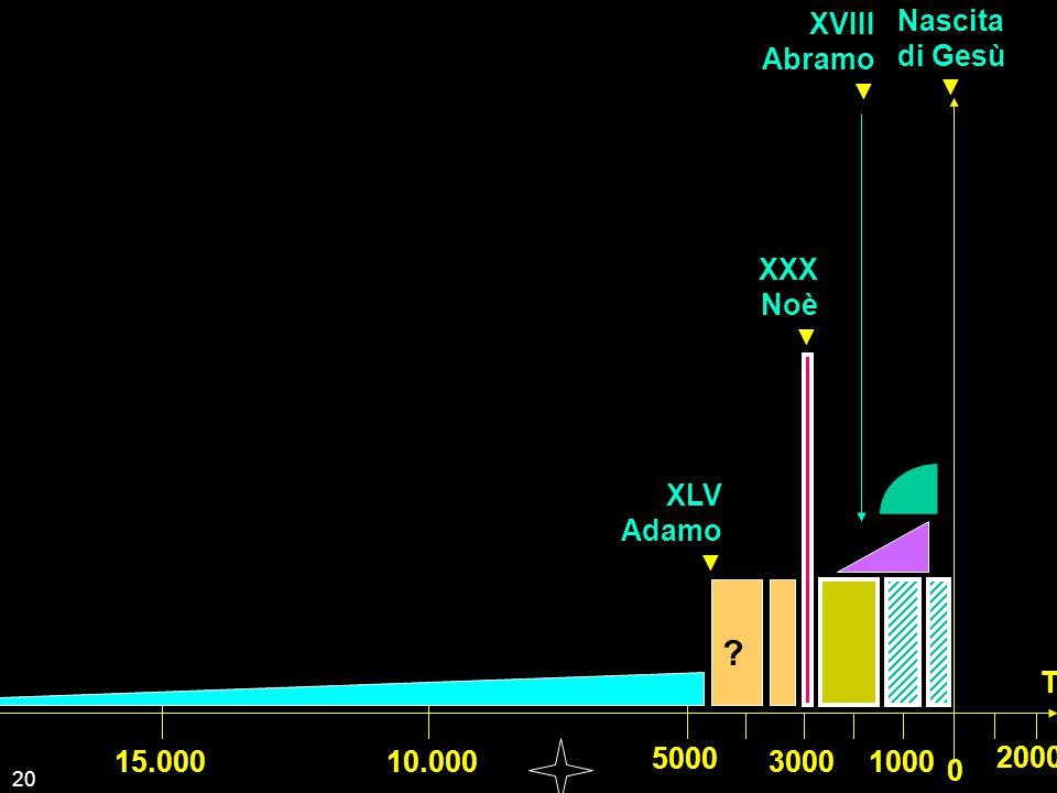 XVIII Abramo Nascita di Gesù XXX Noè XLV Adamo T 15.000 10.000 5000