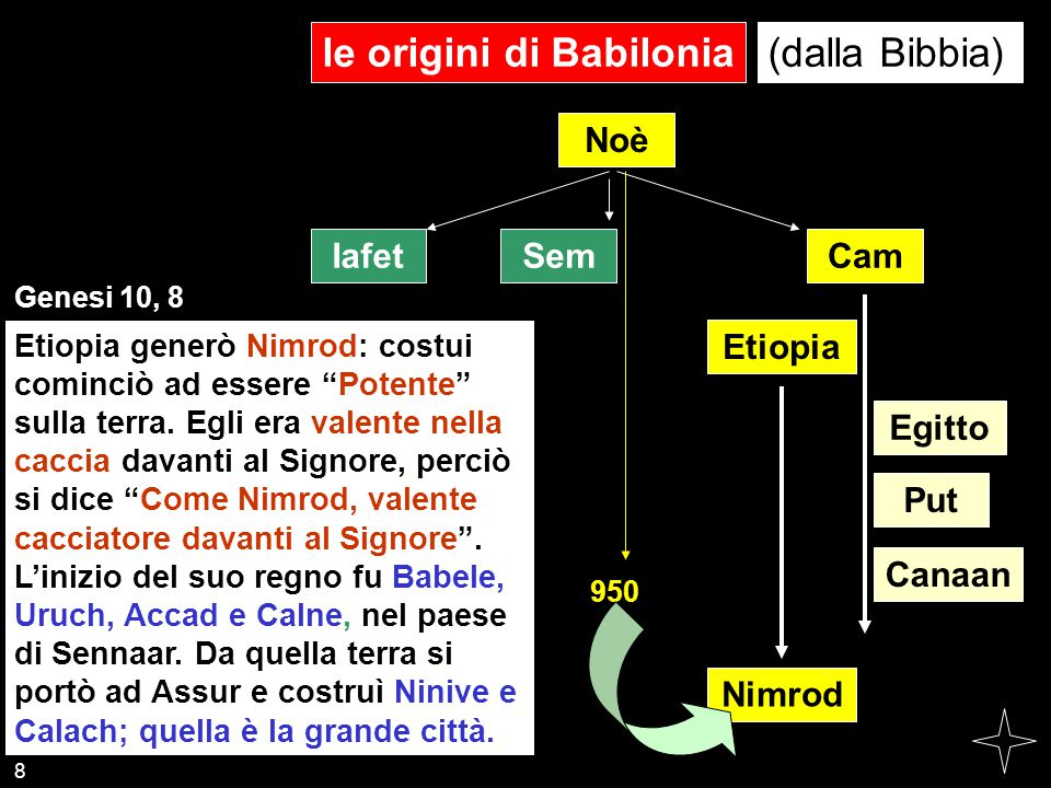 le origini di Babilonia