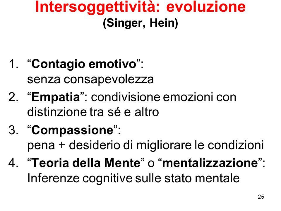 Intersoggettività: evoluzione (Singer, Hein)