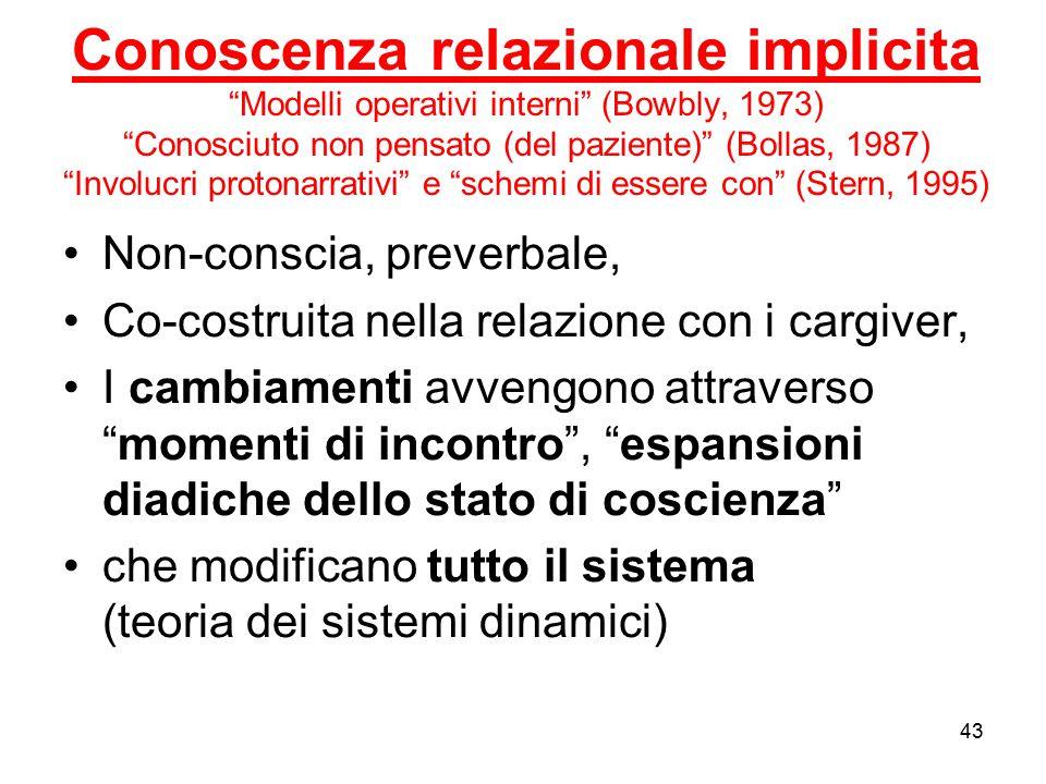 Conoscenza relazionale implicita Modelli operativi interni (Bowbly, 1973) Conosciuto non pensato (del paziente) (Bollas, 1987) Involucri protonarrativi e schemi di essere con (Stern, 1995)