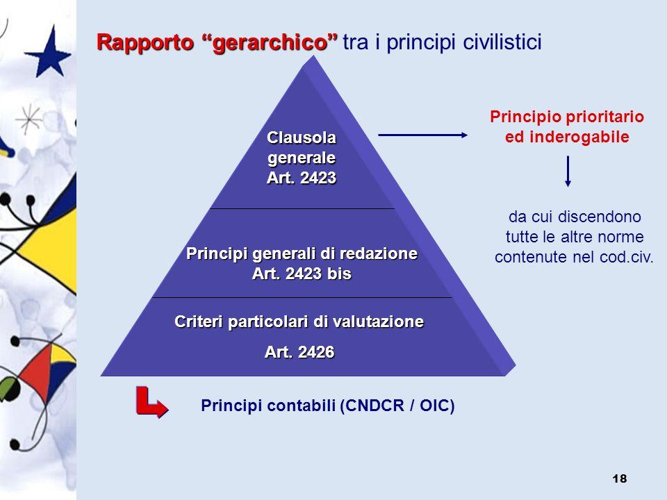 Rapporto gerarchico tra i principi civilistici