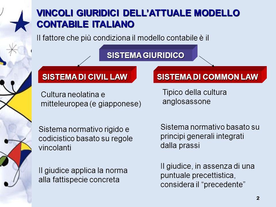 VINCOLI GIURIDICI DELL'ATTUALE MODELLO CONTABILE ITALIANO