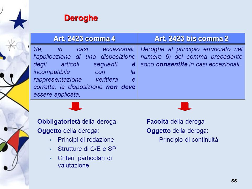 Deroghe Art. 2423 comma 4 Art. 2423 bis comma 2