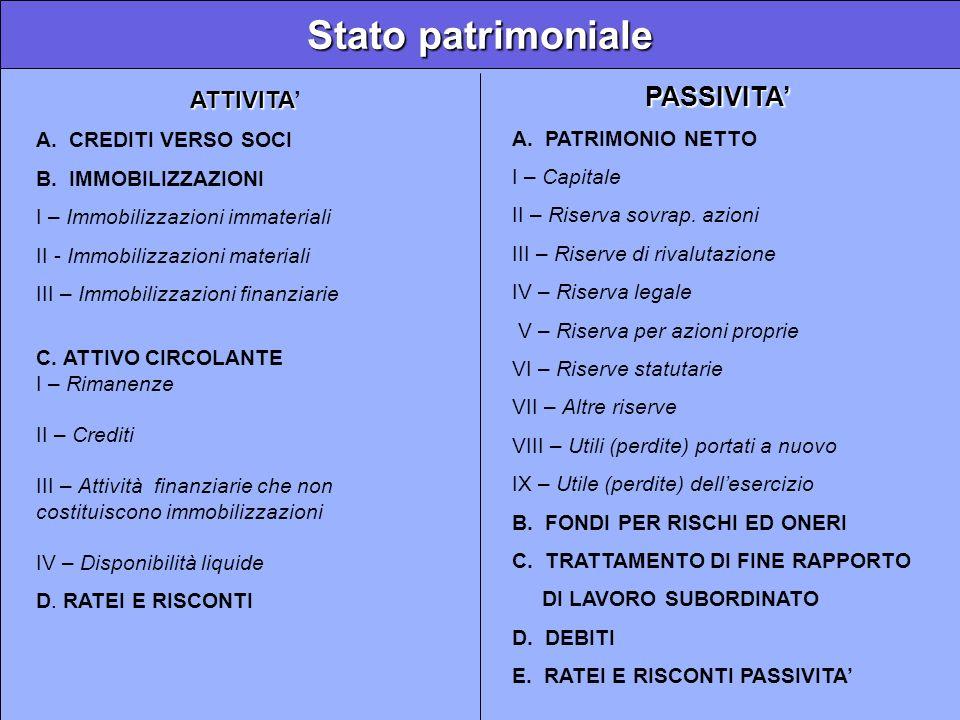 Stato patrimoniale PASSIVITA' ATTIVITA' A. PATRIMONIO NETTO