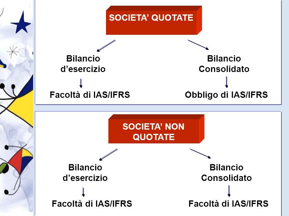 SOCIETA' QUOTATE Bilancio d'esercizio. Bilancio Consolidato. Facoltà di IAS/IFRS. Obbligo di IAS/IFRS.