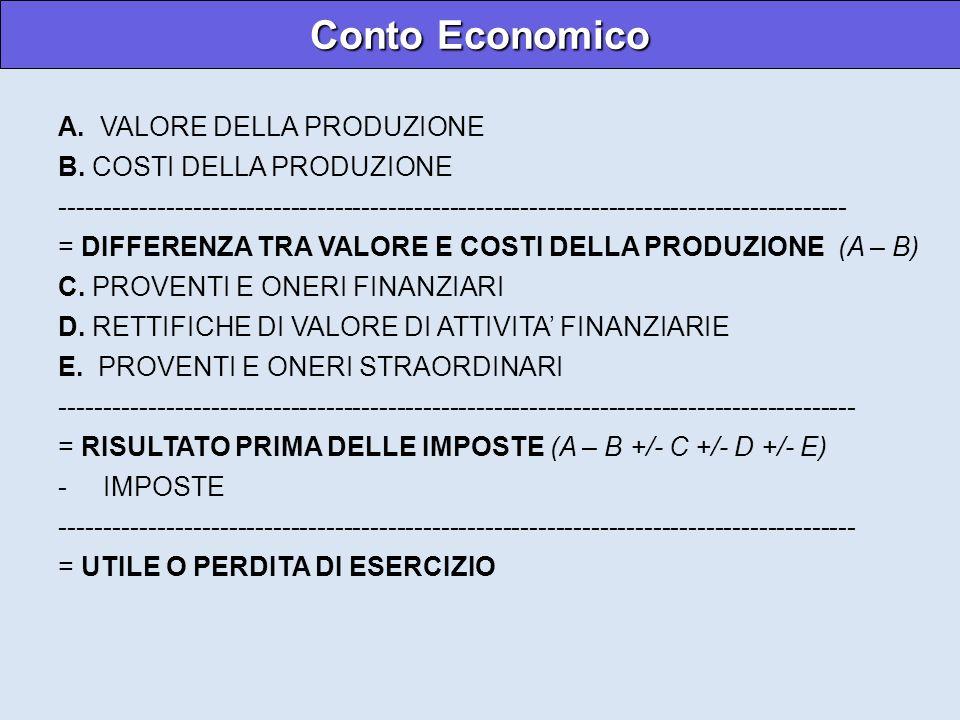 Conto Economico A. VALORE DELLA PRODUZIONE B. COSTI DELLA PRODUZIONE