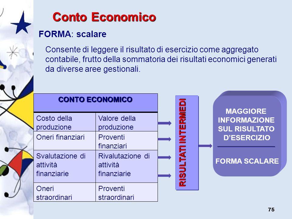 Conto Economico FORMA: scalare