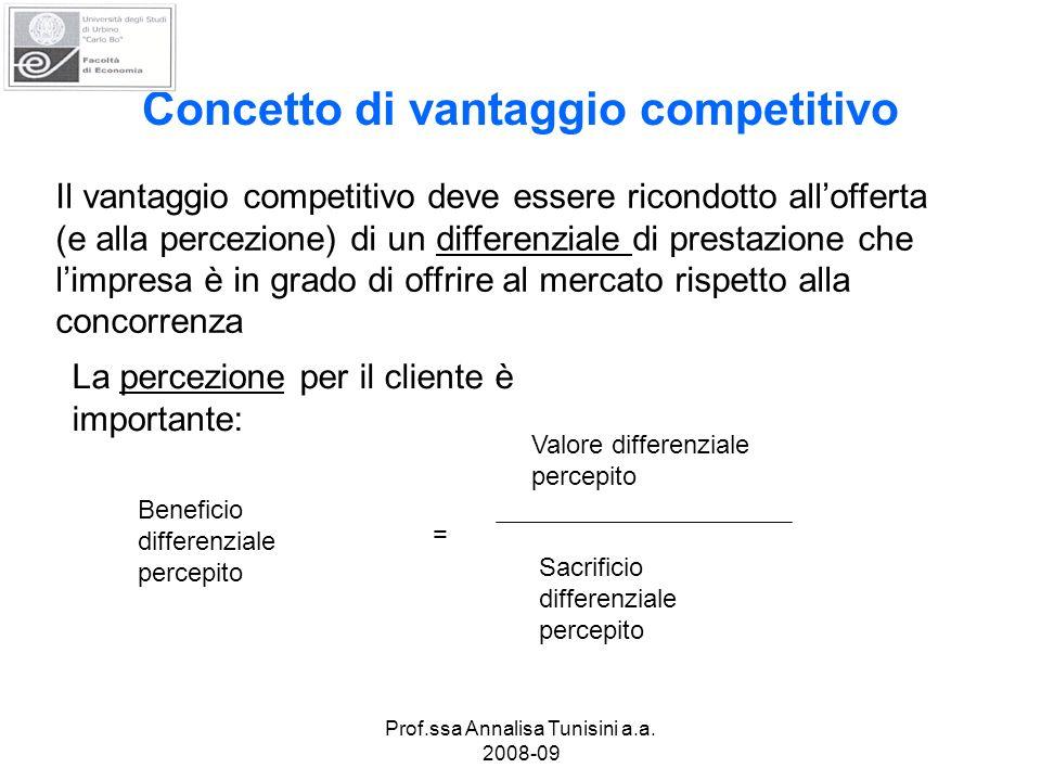 Concetto di vantaggio competitivo