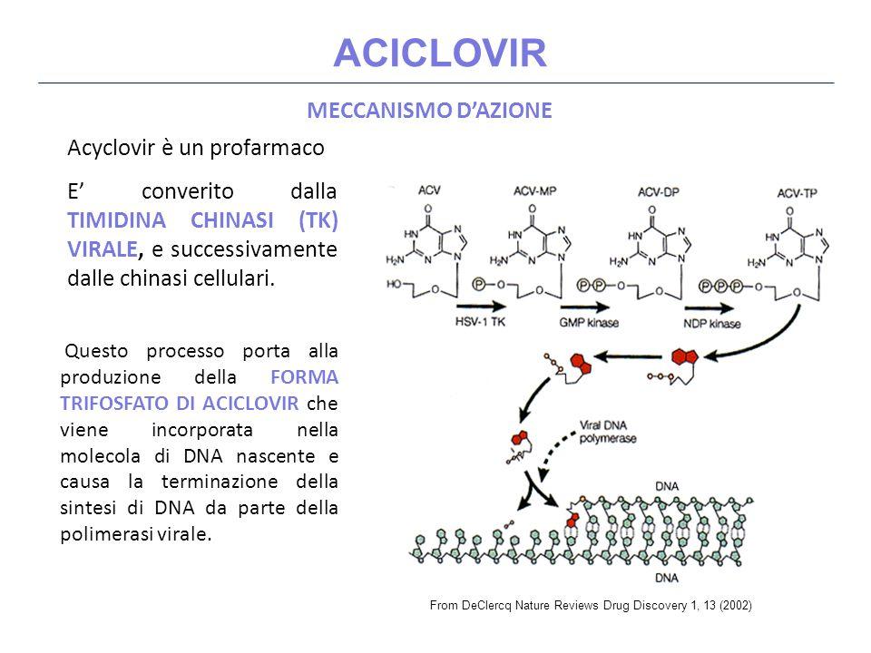 ACICLOVIR MECCANISMO D'AZIONE Acyclovir è un profarmaco