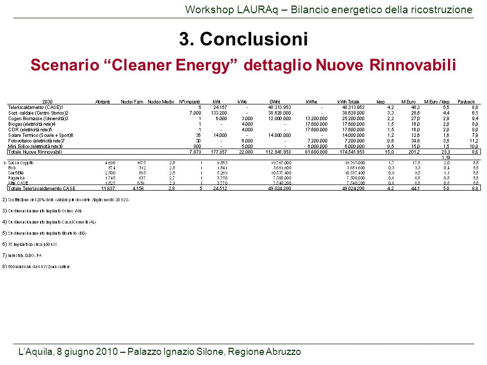 Scenario Cleaner Energy dettaglio Nuove Rinnovabili
