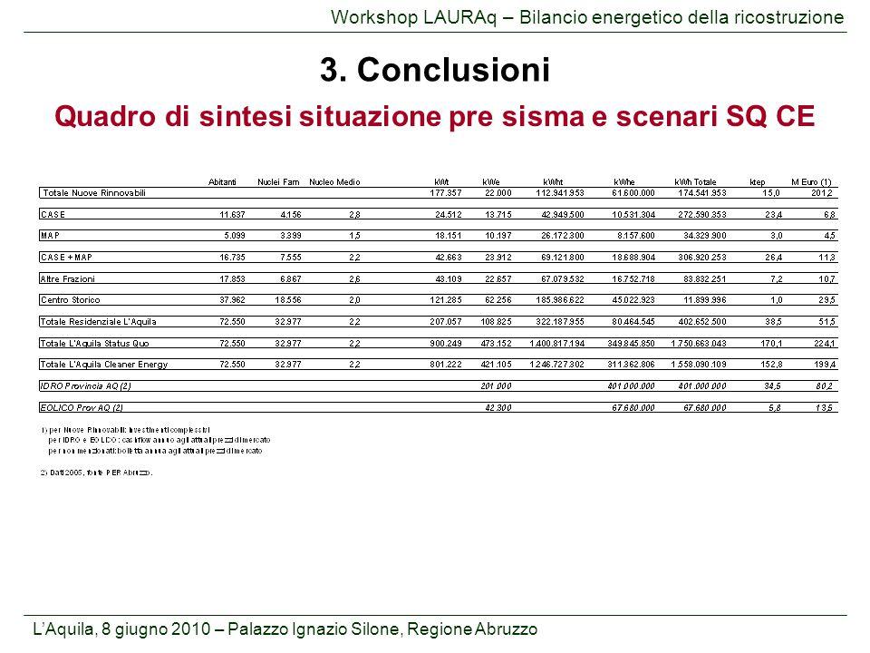 Quadro di sintesi situazione pre sisma e scenari SQ CE