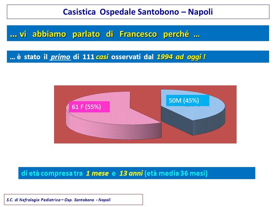 Casistica Ospedale Santobono – Napoli