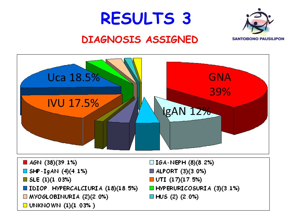 RESULTS 3 DIAGNOSIS ASSIGNED Uca 18.5% GNA 39% IVU 17.5% IgAN 12%