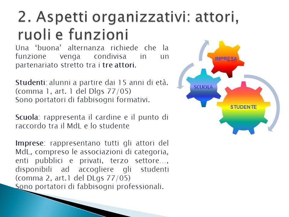 2. Aspetti organizzativi: attori, ruoli e funzioni