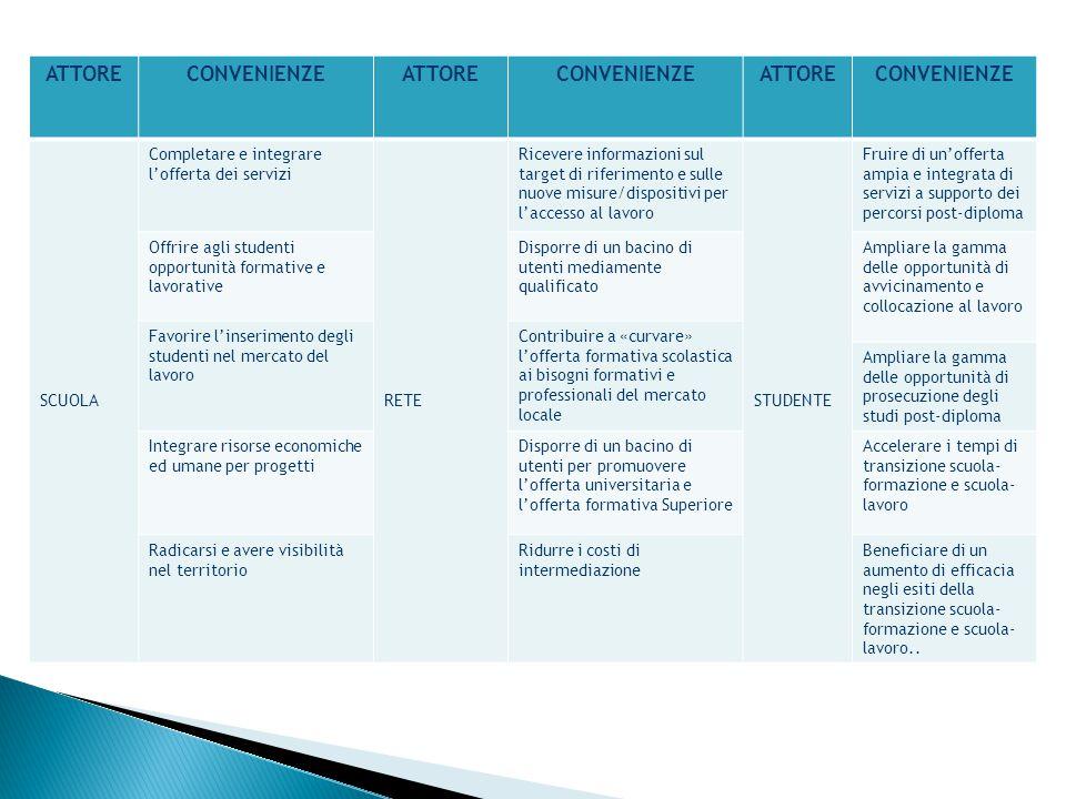 ATTORE CONVENIENZE SCUOLA Completare e integrare l'offerta dei servizi
