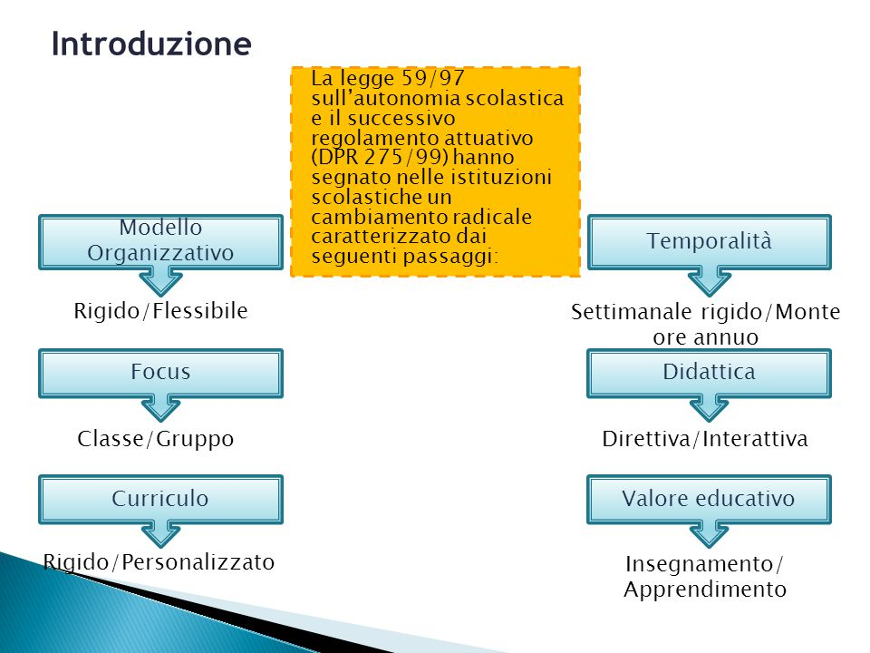 Introduzione Modello Organizzativo Temporalità Rigido/Flessibile